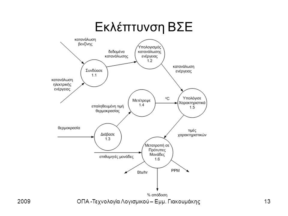 2009ΟΠΑ -Τεχνολογία Λογισμικού – Εμμ. Γιακουμάκης13 Εκλέπτυνση ΒΣΕ
