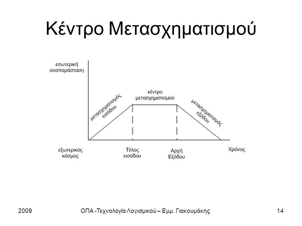 2009ΟΠΑ -Τεχνολογία Λογισμικού – Εμμ. Γιακουμάκης14 Κέντρο Μετασχηματισμού