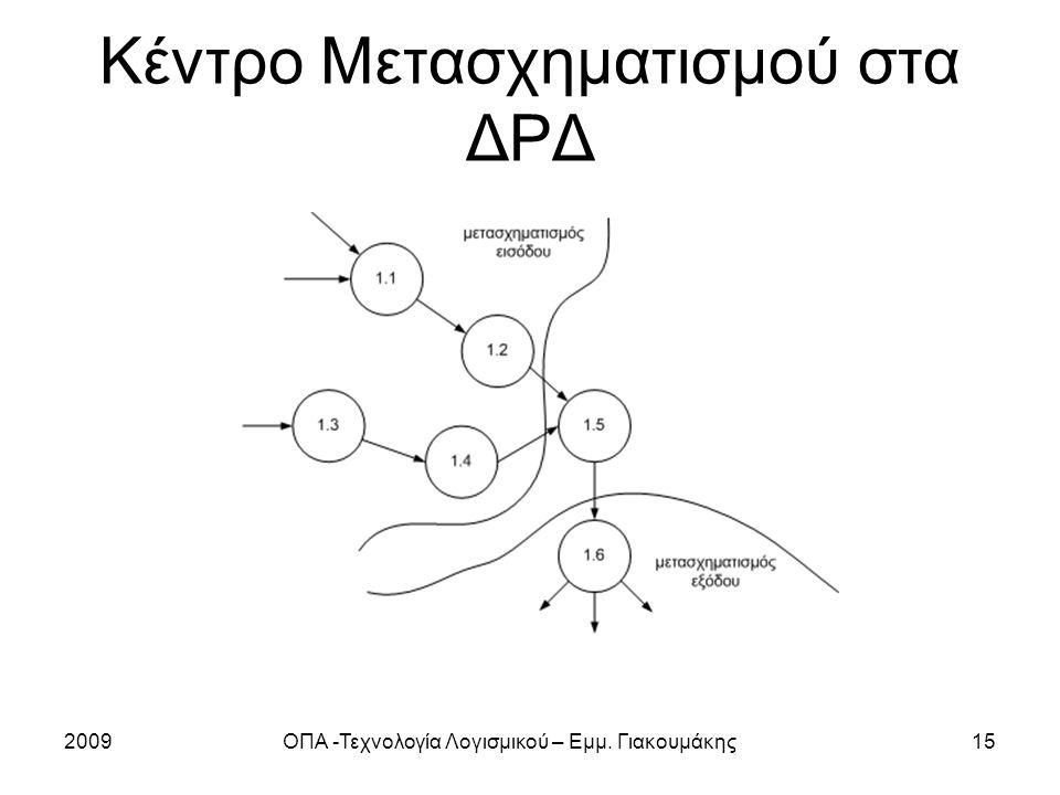 2009ΟΠΑ -Τεχνολογία Λογισμικού – Εμμ. Γιακουμάκης15 Κέντρο Μετασχηματισμού στα ΔΡΔ