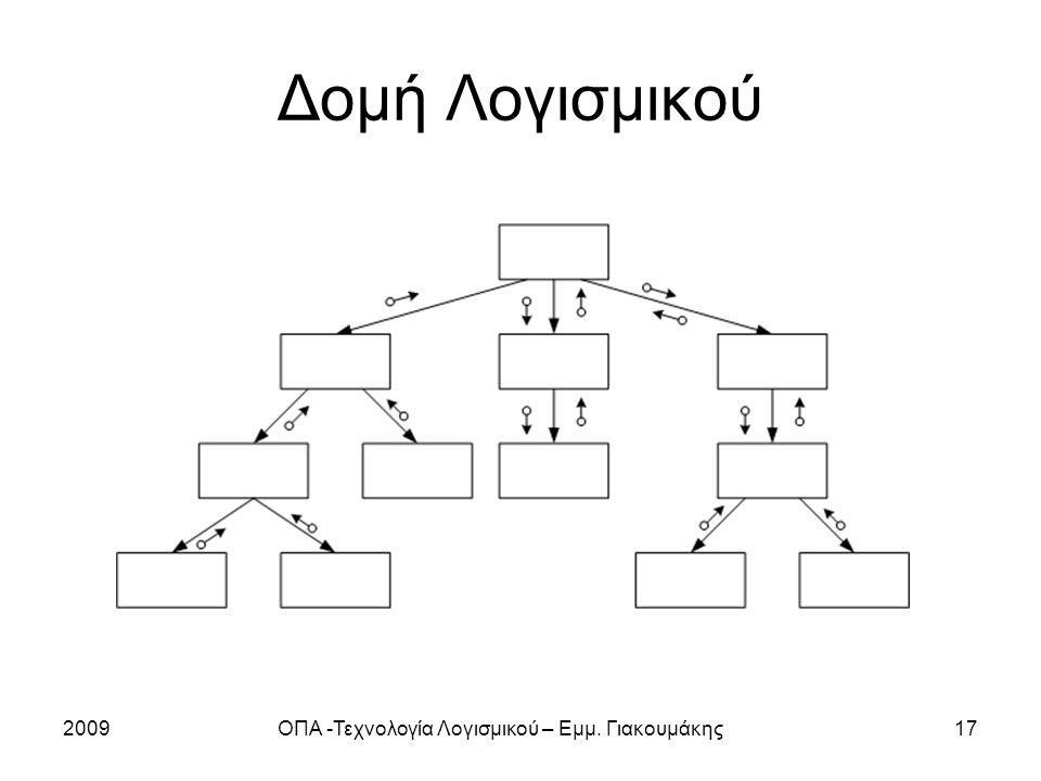 2009ΟΠΑ -Τεχνολογία Λογισμικού – Εμμ. Γιακουμάκης17 Δομή Λογισμικού