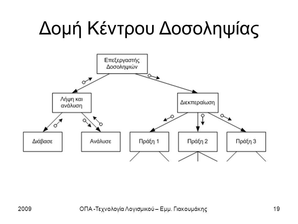 2009ΟΠΑ -Τεχνολογία Λογισμικού – Εμμ. Γιακουμάκης19 Δομή Κέντρου Δοσοληψίας