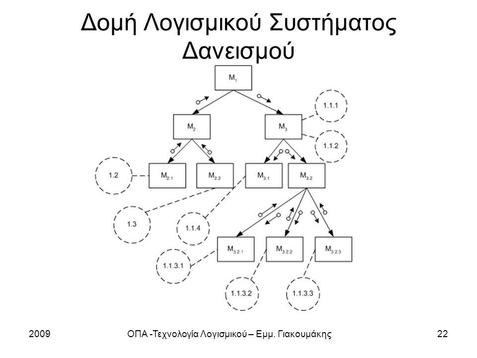 2009ΟΠΑ -Τεχνολογία Λογισμικού – Εμμ. Γιακουμάκης22 Δομή Λογισμικού Συστήματος Δανεισμού
