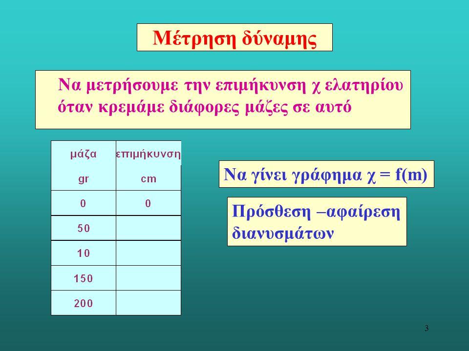 3 Μέτρηση δύναμης Να μετρήσουμε την επιμήκυνση χ ελατηρίου όταν κρεμάμε διάφορες μάζες σε αυτό Να γίνει γράφημα χ = f(m) Πρόσθεση –αφαίρεση διανυσμάτω