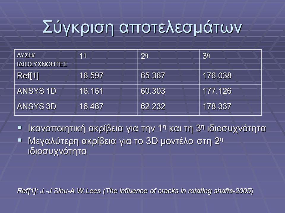 Σύγκριση αποτελεσμάτων  Ικανοποιητική ακρίβεια για την 1 η και τη 3 η ιδιοσυχνότητα  Μεγαλύτερη ακρίβεια για το 3D μοντέλο στη 2 η ιδιοσυχνότητα Ref[1]: J.-J Sinu-A.W.Lees (The influence of cracks in rotating shafts-2005) ΛΥΣΗ/ΙΔΙΟΣΥΧΝΟΗΤΕΣ 1η1η1η1η 2η2η2η2η 3η3η3η3η Ref[1]16.59765.367176.038 ANSYS 1D 16.16160.303177.126 ANSYS 3D 16.48762.232178.337