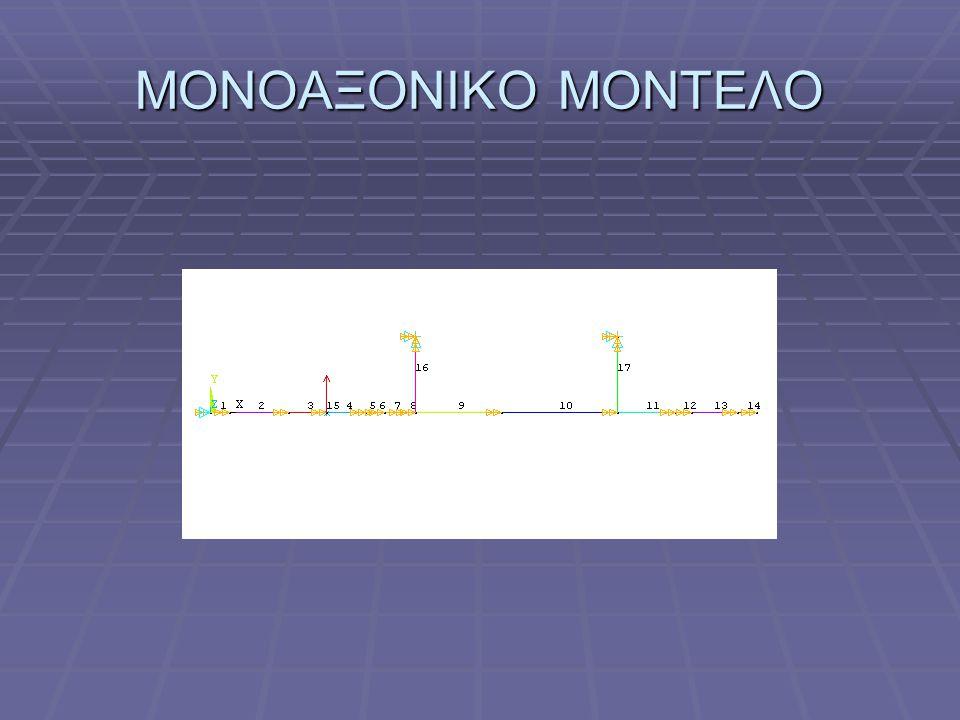 ΜΟΝΟΑΞΟΝΙΚΟ ΜΟΝΤΕΛΟ