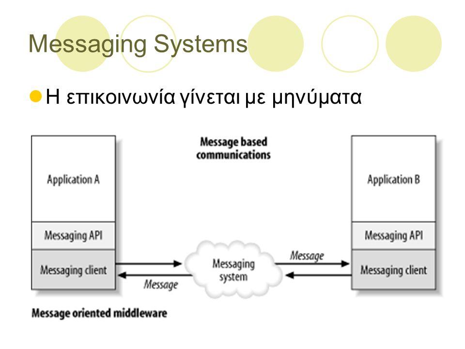 Πλεονεκτήματα των Messaging Systems Απομακρυσμένη επικοινωνία Ολοκλήρωση πλατφόρμας/γλώσσας προγραμματισμού (platform and language integration) Ασύγχρονη επικοινωνία Αξιόπιστη επικοινωνία Μη συνδεδεμένες λειτουργίες (Disconnected Operations)