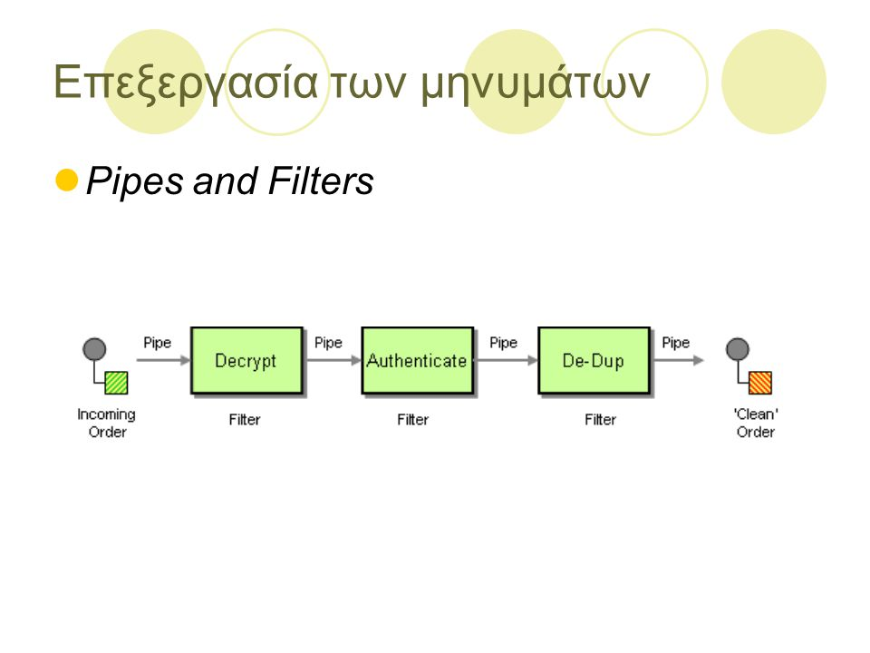 Επεξεργασία των μηνυμάτων Pipes and Filters