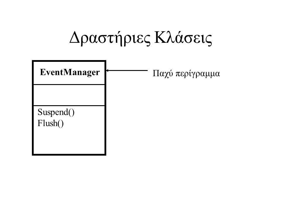 Δραστήριες Κλάσεις EventManager Suspend() Flush() Παχύ περίγραμμα