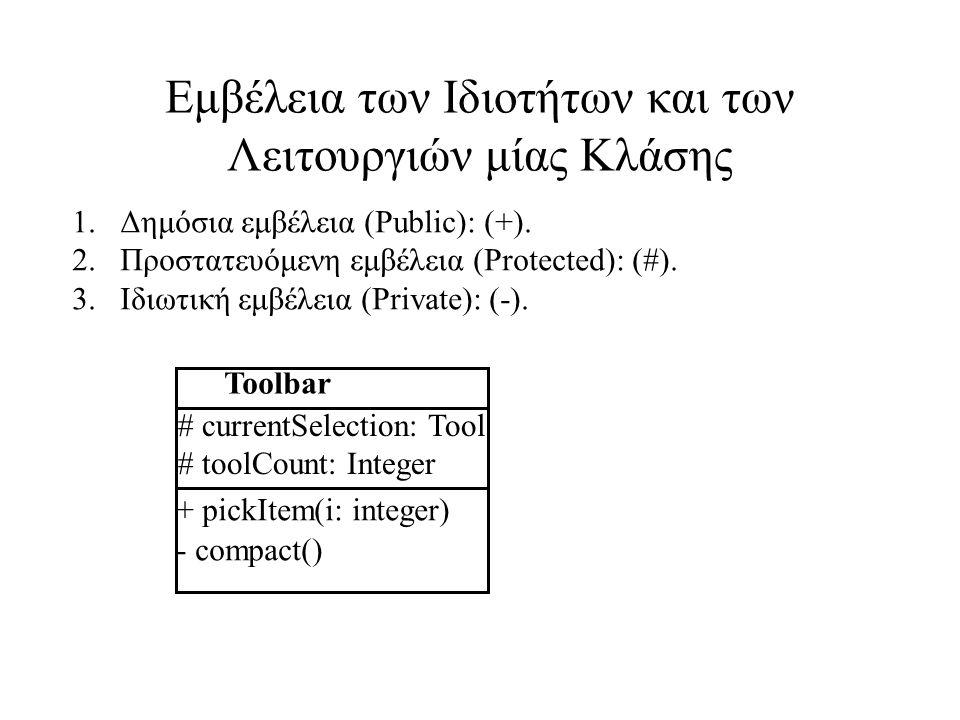 Εμβέλεια των Ιδιοτήτων και των Λειτουργιών μίας Κλάσης 1.Δημόσια εμβέλεια (Public): (+).