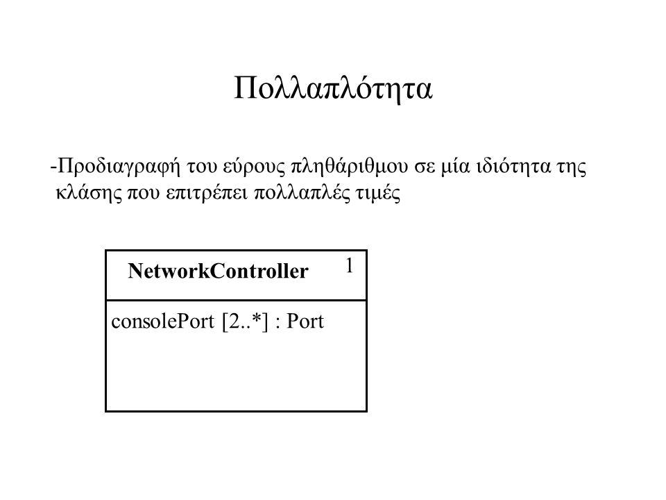 Πολλαπλότητα -Προδιαγραφή του εύρους πληθάριθμου σε μία ιδιότητα της κλάσης που επιτρέπει πολλαπλές τιμές NetworkController 1 consolePort [2..*] : Port