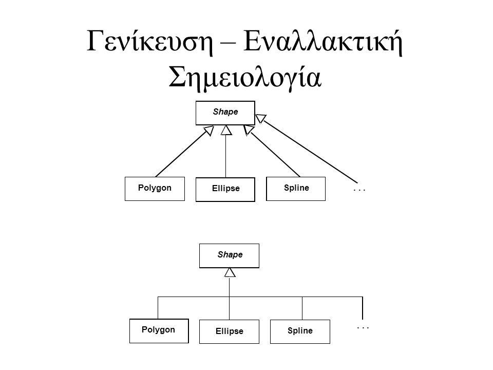 Γενίκευση – Εναλλακτική Σημειολογία Shape Spline Ellipse Polygon Shape Spline Ellipse Polygon...