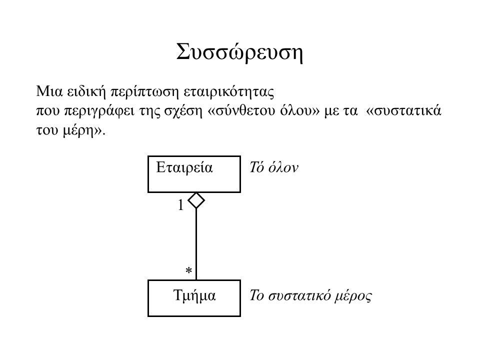 Συσσώρευση Μια ειδική περίπτωση εταιρικότητας που περιγράφει της σχέση «σύνθετου όλου» με τα «συστατικά του μέρη». 1 * Εταιρεία Τμήμα Τό όλον Το συστα