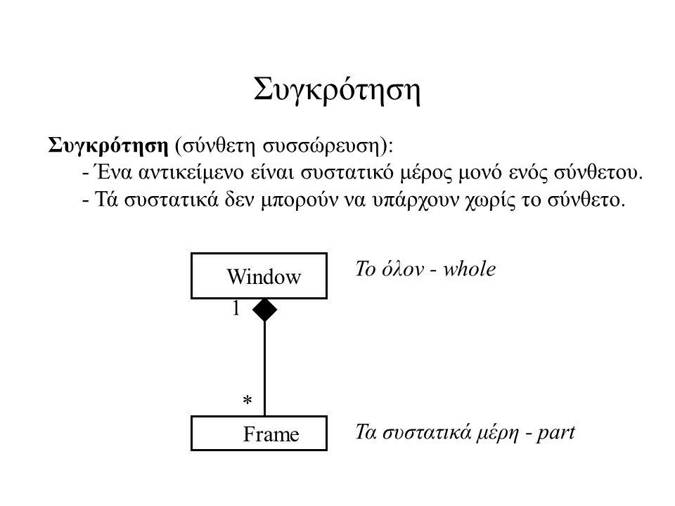 Συγκρότηση Συγκρότηση (σύνθετη συσσώρευση): - Ένα αντικείμενο είναι συστατικό μέρος μονό ενός σύνθετου. - Τά συστατικά δεν μπορούν να υπάρχουν χωρίς τ