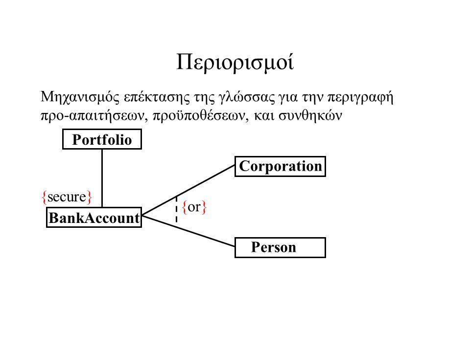 Περιορισμοί Portfolio BankAccount Corporation {secure} {or} Person Μηχανισμός επέκτασης της γλώσσας για την περιγραφή προ-απαιτήσεων, προϋποθέσεων, και συνθηκών