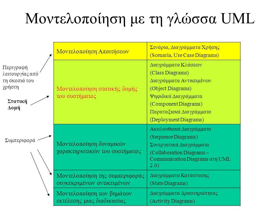 Μοντελοποίηση με τη γλώσσα UML Μοντελοποίηση Απαιτήσεων Σενάρια, Διαγράμματα Χρήσης (Scenaria, Use Case Diagrams) Μοντελοποίηση στατικής δομής του συστήματος Διαγράμματα Κλάσεων (Class Diagrams) Διαγράμματα Αντικειμένων (Object Diagrams) Ψηφιδικά Διαγράμματα (Component Diagrams) Παραταξιακά Διαγράμματα (Deployment Diagrams) Μοντελοποίηση δυναμικών χαρακτηριστικών του συστήματος Ακολουθιακά Διαγράμματα (Sequence Diagrams) Συνεργατικά Διαγράμματα (Collaboration Diagrams – Communication Diagrams στη UML 2.0) Μοντελοποίηση της συμπεριφοράς συγκεκριμένων αντικειμένων Διαγράμματα Κατάστασης (State Diagrams) Μοντελοποίηση των βημάτων εκτέλεσης μιας διαδικασίας Διαγράμματα Δραστηριότητας (Activity Diagrams) Περιγραφή λειτουργίας από τη σκοπιά του χρήστη Στατική Δομή Συμπεριφορά