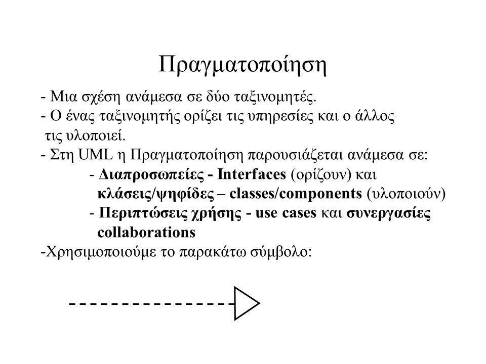 Πραγματοποίηση - Μια σχέση ανάμεσα σε δύο ταξινομητές. - Ο ένας ταξινομητής ορίζει τις υπηρεσίες και ο άλλος τις υλοποιεί. - Στη UML η Πραγματοποίηση