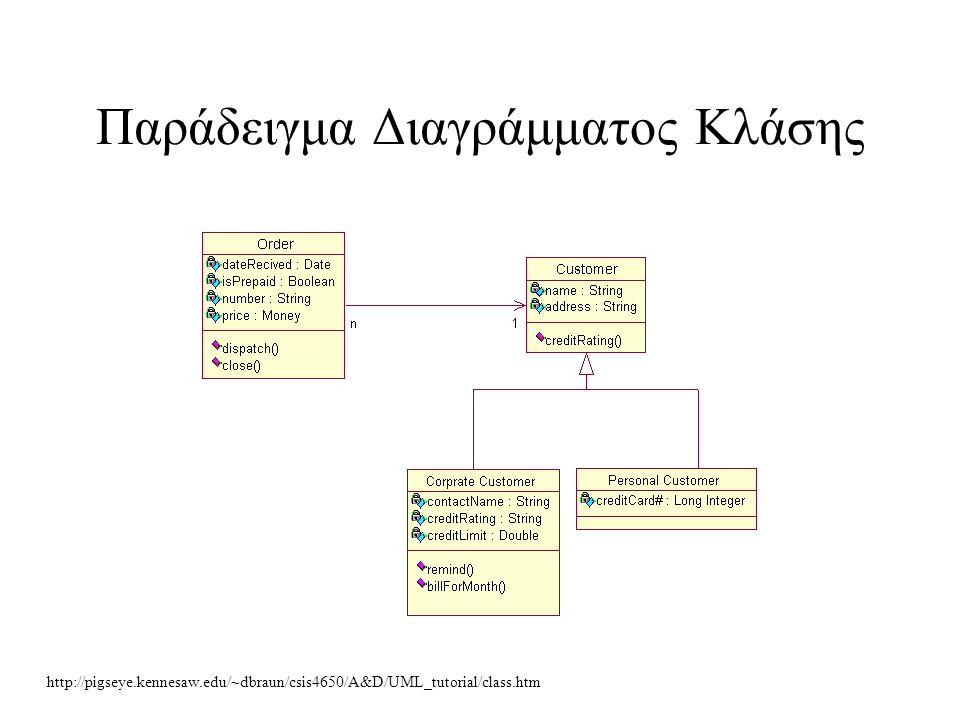 Παράδειγμα Διαγράμματος Κλάσης http://pigseye.kennesaw.edu/~dbraun/csis4650/A&D/UML_tutorial/class.htm