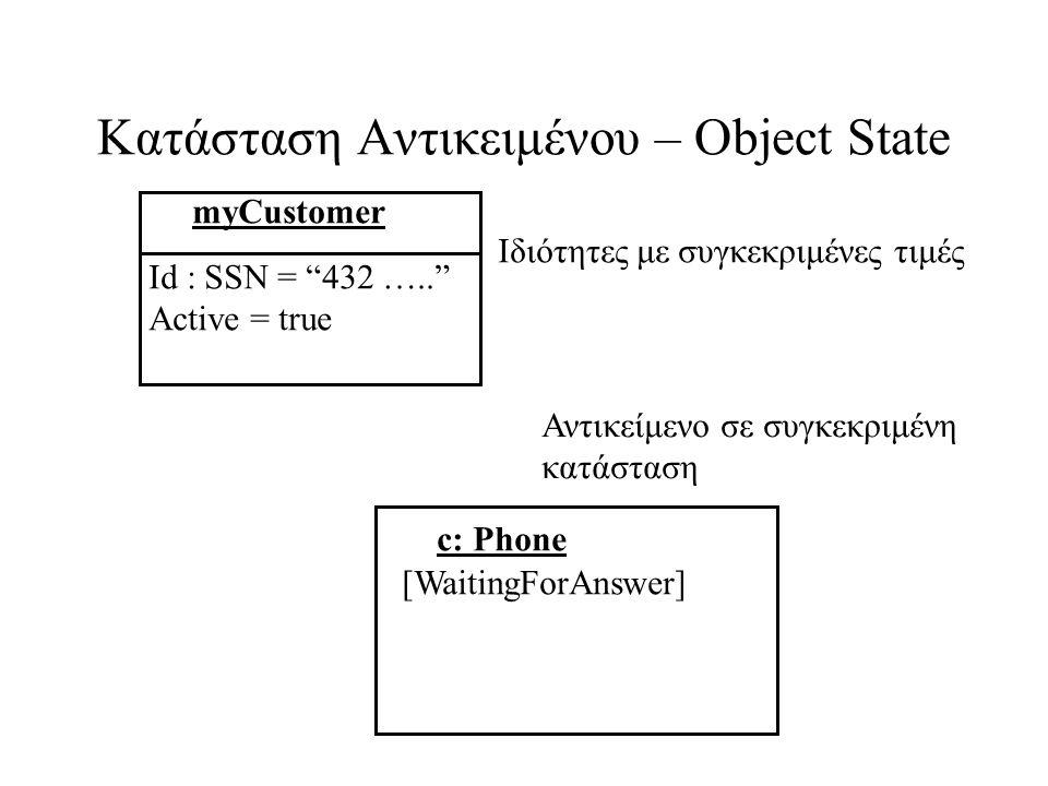 Κατάσταση Αντικειμένου – Object State myCustomer Id : SSN = 432 ….. Active = true c: Phone [WaitingForAnswer] Αντικείμενο σε συγκεκριμένη κατάσταση Ιδιότητες με συγκεκριμένες τιμές