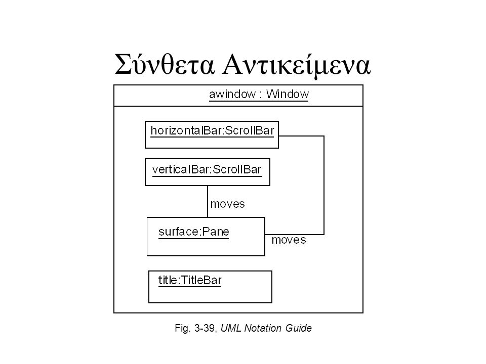 Σύνθετα Αντικείμενα Fig. 3-39, UML Notation Guide