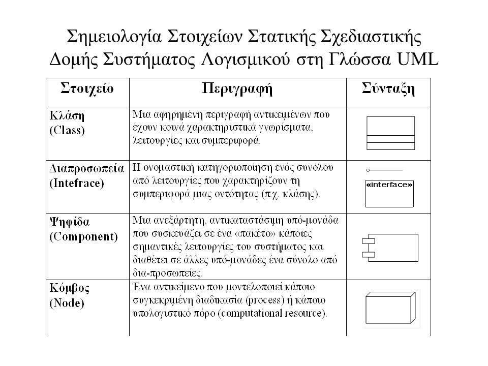 Σημειολογία Στοιχείων Στατικής Σχεδιαστικής Δομής Συστήματος Λογισμικού στη Γλώσσα UML