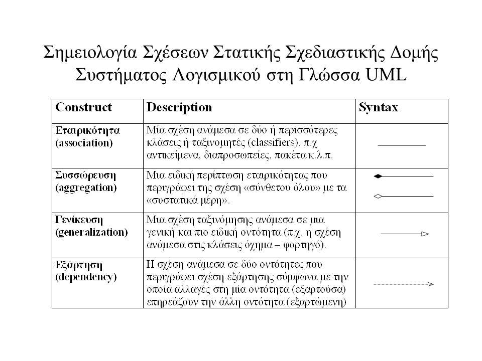 Σημειολογία Σχέσεων Στατικής Σχεδιαστικής Δομής Συστήματος Λογισμικού στη Γλώσσα UML