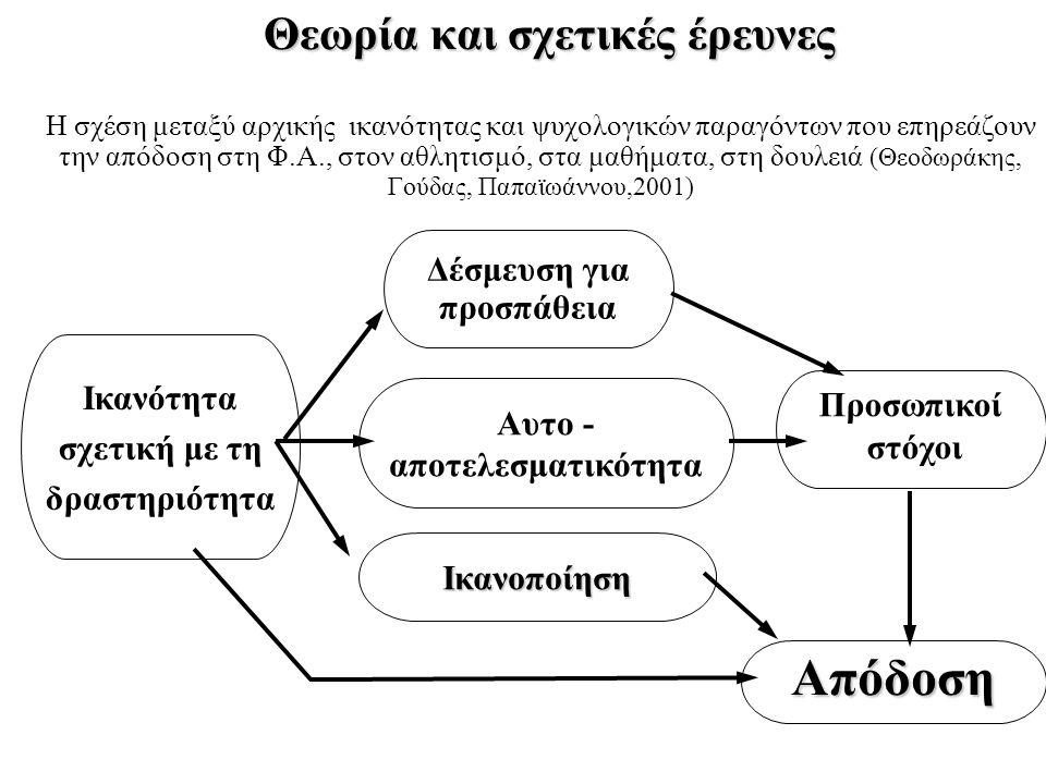 Θεωρία και σχετικές έρευνες Η σχέση μεταξύ αρχικής ικανότητας και ψυχολογικών παραγόντων που επηρεάζουν την απόδοση στη Φ.Α., στον αθλητισμό, στα μαθή