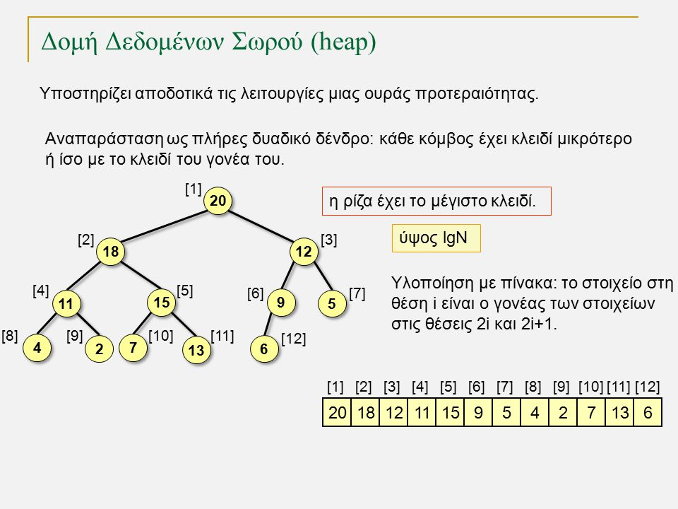 TexPoint fonts used in EMF. Read the TexPoint manual before you delete this box.: AA A A A Δομή Δεδομένων Σωρού (heap) Υποστηρίζει αποδοτικά τις λειτο