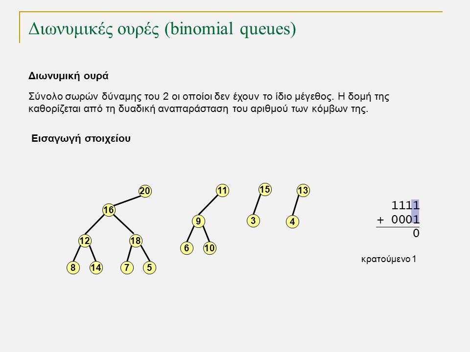 TexPoint fonts used in EMF. Read the TexPoint manual before you delete this box.: AA A A A Διωνυμικές ουρές (binomial queues) Διωνυμική ουρά Σύνολο σω