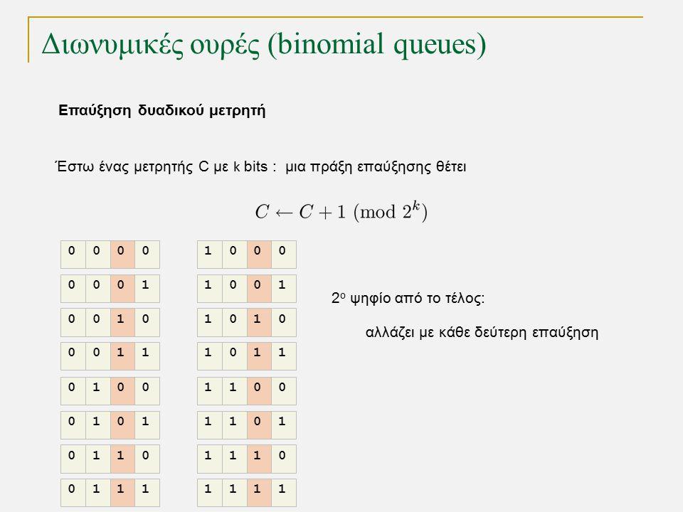 Διωνυμικές ουρές (binomial queues) Έστω ένας μετρητής C με k bits : μια πράξη επαύξησης θέτει 2 ο ψηφίο από το τέλος: αλλάζει με κάθε δεύτερη επαύξηση 0000 0001 0010 0011 0100 0101 0110 0111 1000 1001 1010 1011 1100 1101 1110 1111 Επαύξηση δυαδικού μετρητή