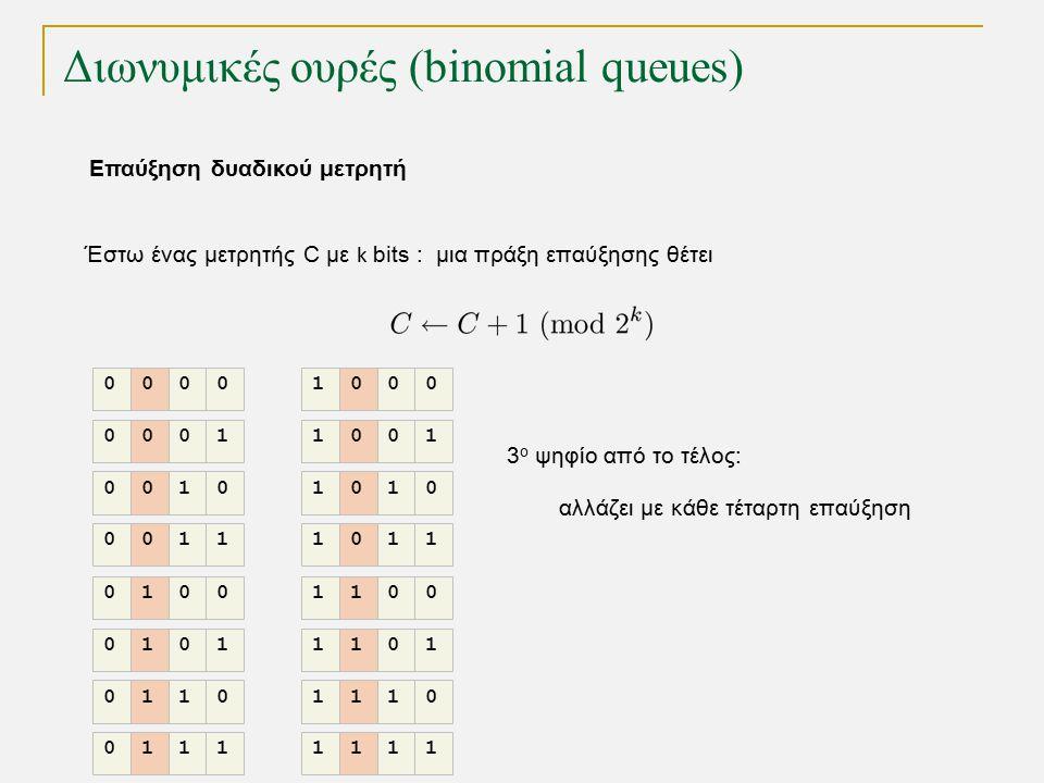 Διωνυμικές ουρές (binomial queues) Έστω ένας μετρητής C με k bits : μια πράξη επαύξησης θέτει 3 ο ψηφίο από το τέλος: αλλάζει με κάθε τέταρτη επαύξηση 0000 0001 0010 0011 0100 0101 0110 0111 1000 1001 1010 1011 1100 1101 1110 1111 Επαύξηση δυαδικού μετρητή