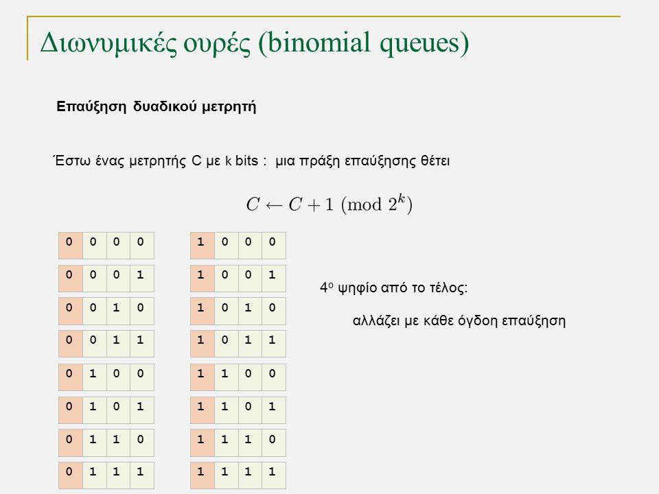 Διωνυμικές ουρές (binomial queues) Επαύξηση δυαδικού μετρητή Έστω ένας μετρητής C με k bits : μια πράξη επαύξησης θέτει 4 ο ψηφίο από το τέλος: αλλάζει με κάθε όγδοη επαύξηση 0000 0001 0010 0011 0100 0101 0110 0111 1000 1001 1010 1011 1100 1101 1110 1111