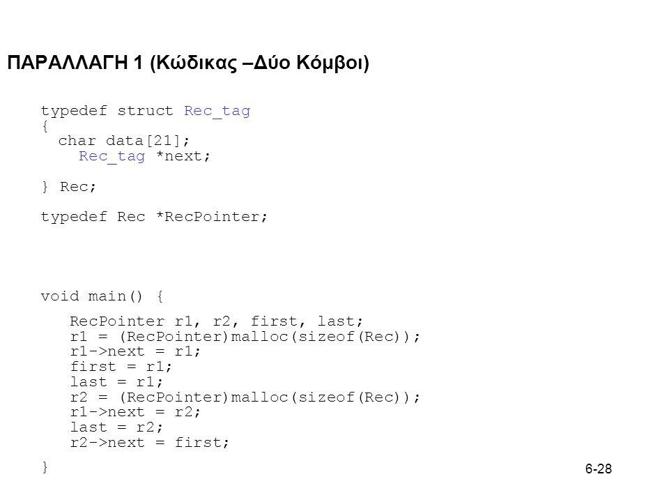 6-28 ΠΑΡΑΛΛΑΓΗ 1 (Κώδικας –Δύο Κόμβοι) typedef struct Rec_tag { char data[21]; Rec_tag *next; } Rec; typedef Rec *RecPointer; void main() { RecPointer r1, r2, first, last; r1 = (RecPointer)malloc(sizeof(Rec)); r1->next = r1; first = r1; last = r1; r2 = (RecPointer)malloc(sizeof(Rec)); r1->next = r2; last = r2; r2->next = first; }