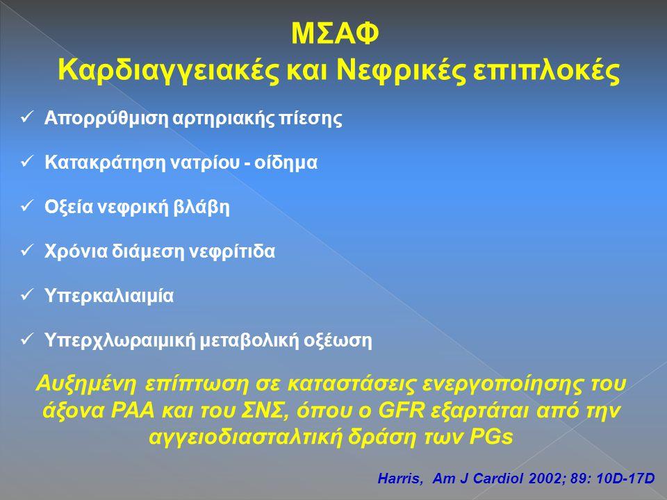 ΜΣΑΦ Καρδιαγγειακές και Νεφρικές επιπλοκές Απορρύθμιση αρτηριακής πίεσης Κατακράτηση νατρίου - οίδημα Οξεία νεφρική βλάβη Χρόνια διάμεση νεφρίτιδα Υπερκαλιαιμία Υπερχλωραιμική μεταβολική οξέωση Αυξημένη επίπτωση σε καταστάσεις ενεργοποίησης του άξονα ΡΑΑ και του ΣΝΣ, όπου ο GFR εξαρτάται από την αγγειοδιασταλτική δράση των PGs Harris, Am J Cardiol 2002; 89: 10D-17D
