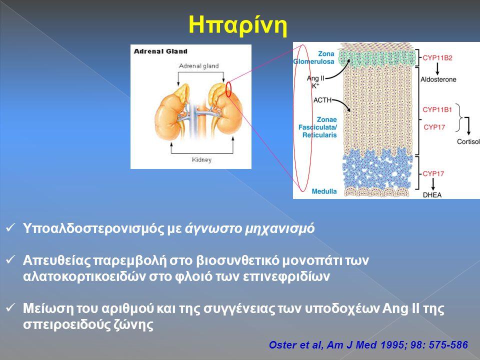 Ηπαρίνη Υποαλδοστερονισμός με άγνωστο μηχανισμό Απευθείας παρεμβολή στο βιοσυνθετικό μονοπάτι των αλατοκορτικοειδών στο φλοιό των επινεφριδίων Μείωση του αριθμού και της συγγένειας των υποδοχέων Ang ΙΙ της σπειροειδούς ζώνης Oster et al, Am J Med 1995; 98: 575-586