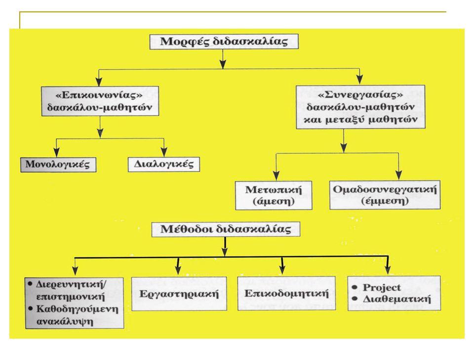 ΣΤΑΔΙΑ ΕΦΑΡΜΟΓΗΣ ΤΗΣ ΣΥΝΕΡΓΑΤΙΚΗΣ ΜΑΘΗΣΗΣ α) Προπαρασκευαστικό στάδιο (επεξήγηση-καλλιέργεια συνεργατικών δεξιοτήτων, οργάνωση του χώρου, σύνθεση ομάδων, συγκεκριμενοποίηση των μαθησιακών και συνεργατικών στόχων, ετοιμασία υλικού, φύλλων εργασίας, αξιολόγησης κ.λ.π).