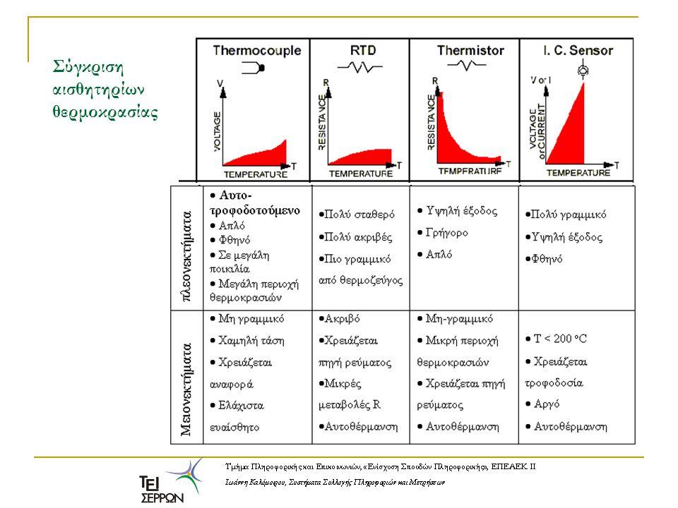 Πλήρης εφαρμογή μετρήσεων μέσω της σειριακής θύρας: Λήψη μετρήσεων από πολύμετρο METEX