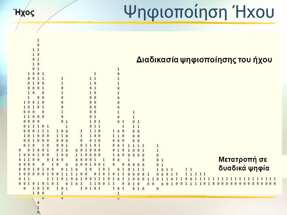 Ψηφιακή κυματομορφή Ψηφιακή διεπαφή μουσικών οργάνων (MIDI) Δειγματοληψία, μέτρηση, μετατροπή σε σειρές δυαδικών ψηφίων Οποιοδήποτε είδος ήχου Περιγρα