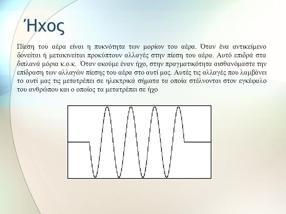 Ήχος Πίεση του αέρα είναι η πυκνότητα των μορίων του αέρα.