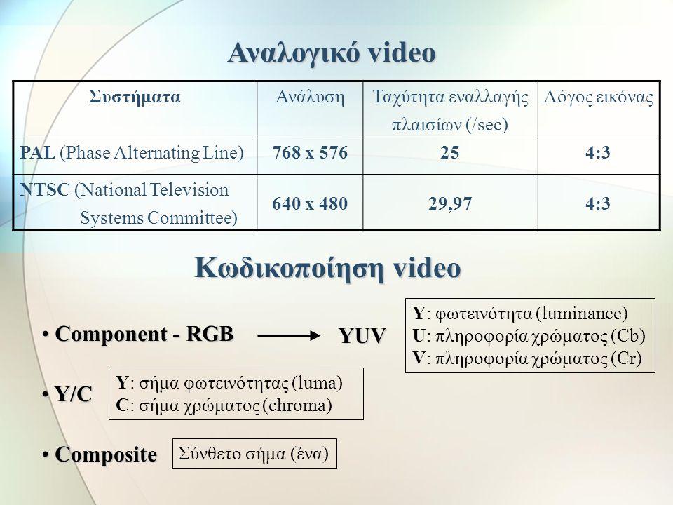 Κίνηση σχεδίου και εικόνας Αρχείο.avi.mov.mpg ΟνομασίαΠεριγραφή Audio/Video Interchange Quick Time Moving Pictures Expert Group Αναπτύχθηκε από τη Mic