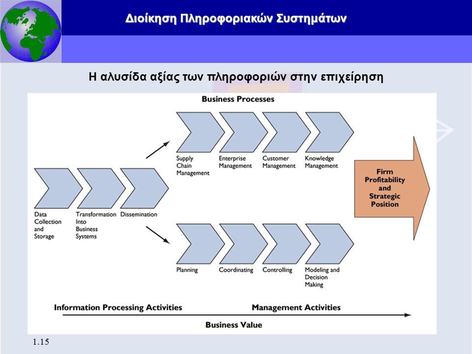 Διοίκηση Πληροφοριακών Συστημάτων 1.16 Τα πληροφοριακά συστήματα δεν είναι μόνο τεχνολογία