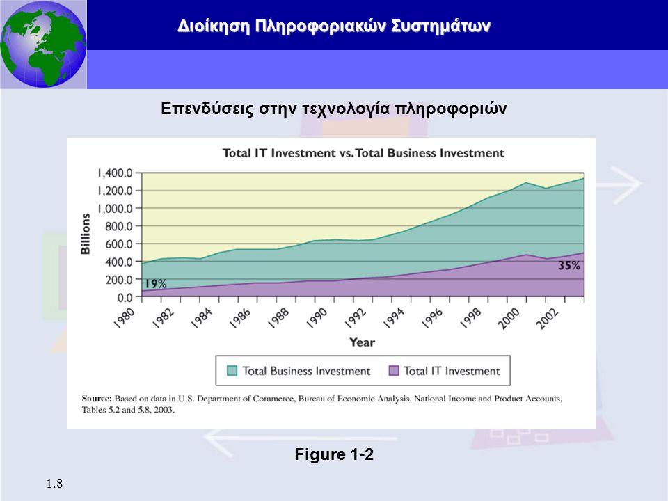 Διοίκηση Πληροφοριακών Συστημάτων 1.8 Επενδύσεις στην τεχνολογία πληροφοριών Figure 1-2