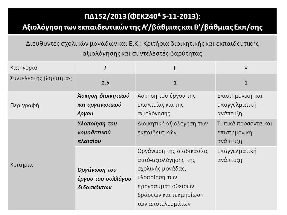 ΠΔ152/2013 (ΦΕΚ240 Α 5-11-2013): Αξιολόγηση των εκπαιδευτικών της Α'/βάθμιας και Β'/βάθμιας Eκπ/σης Διευθυντές σχολικών μονάδων και Ε.Κ.: Κριτήρια διο
