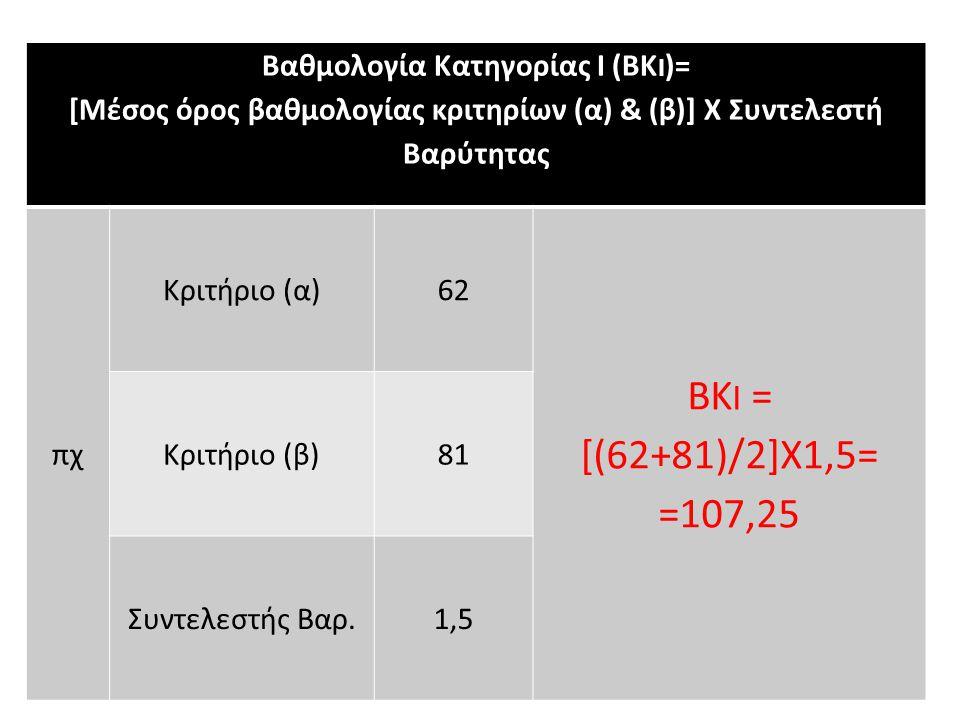 Βαθμολογία Κατηγορίας Ι (ΒΚ Ι )= [Μέσος όρος βαθμολογίας κριτηρίων (α) & (β)] Χ Συντελεστή Βαρύτητας πχ Κριτήριο (α)62 ΒΚ I = [(62+81)/2]Χ1,5= =107,25