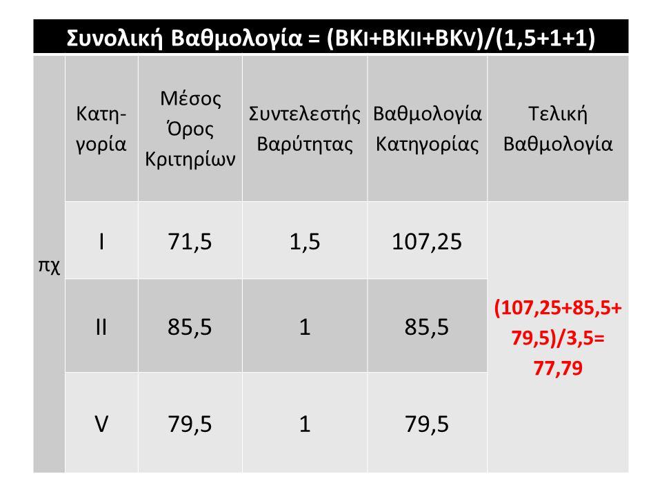 Συνολική Βαθμολογία = (ΒΚ I +ΒΚ II +ΒΚ V )/(1,5+1+1) πχ Κατη- γορία Μέσος Όρος Κριτηρίων Συντελεστής Βαρύτητας Βαθμολογία Κατηγορίας Τελική Βαθμολογία