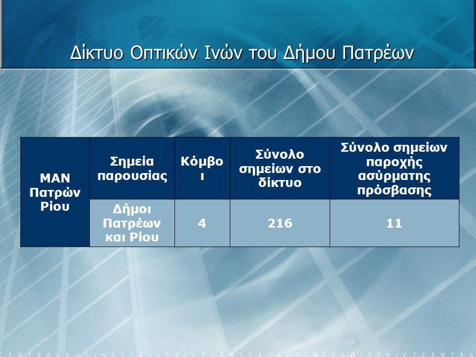 Δίκτυο Οπτικών Ινών του Δήμου Πατρέων ΜΑΝ Πατρών Ρίου Σημεία παρουσίας Κόμβο ι Σύνολο σημείων στο δίκτυο Σύνολο σημείων παροχής ασύρματης πρόσβασης Δήμοι Πατρέων και Ρίου 421611