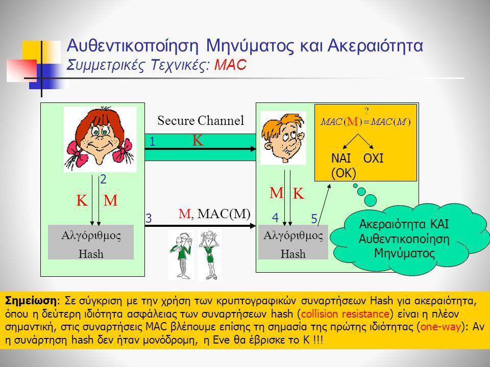 Αυθεντικοποίηση Μηνύματος και Ακεραιότητα Συμμετρικές Τεχνικές: ΜΑC Αλγόριθμος Hash M M, ΜΑC(Μ) 3 4 2 Μ 5 NAI (OK) OXI M 1 Secure Channel K K K Ακεραι