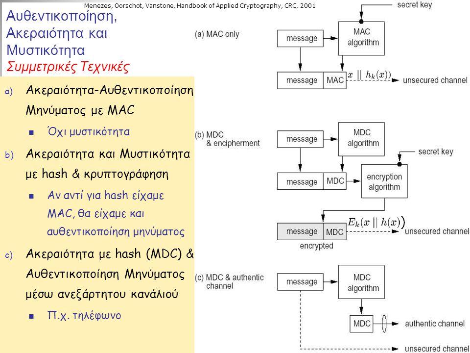 Αυθεντικοποίηση, Ακεραιότητα και Μυστικότητα Συμμετρικές Τεχνικές a) Ακεραιότητα-Αυθεντικοποίηση Μηνύματος με MAC Όχι μυστικότητα b) Ακεραιότητα και Μ