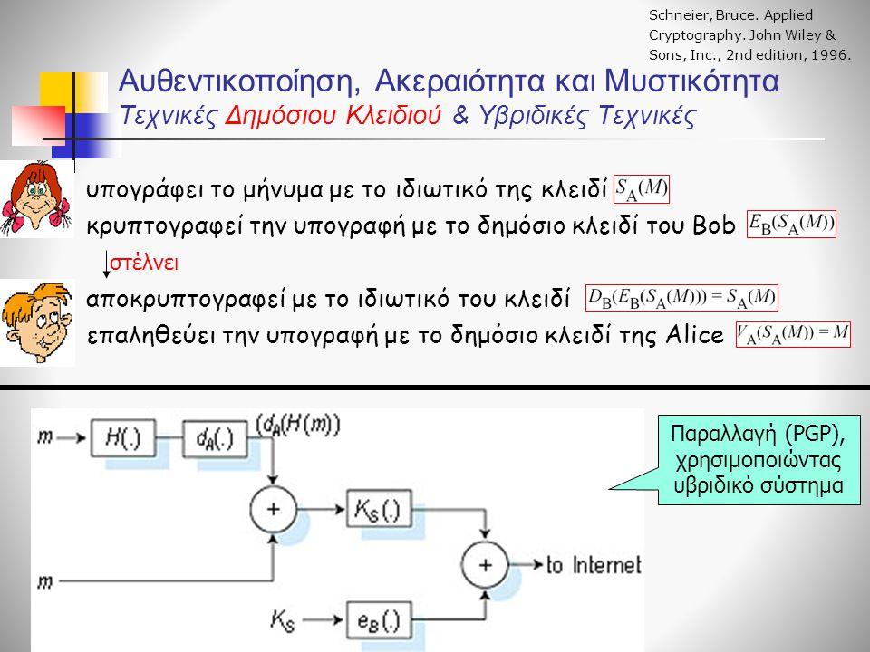 Αυθεντικοποίηση, Ακεραιότητα και Μυστικότητα Τεχνικές Δημόσιου Κλειδιού & Υβριδικές Τεχνικές a) υπογράφει το μήνυμα με το ιδιωτικό της κλειδί b) κρυπτ