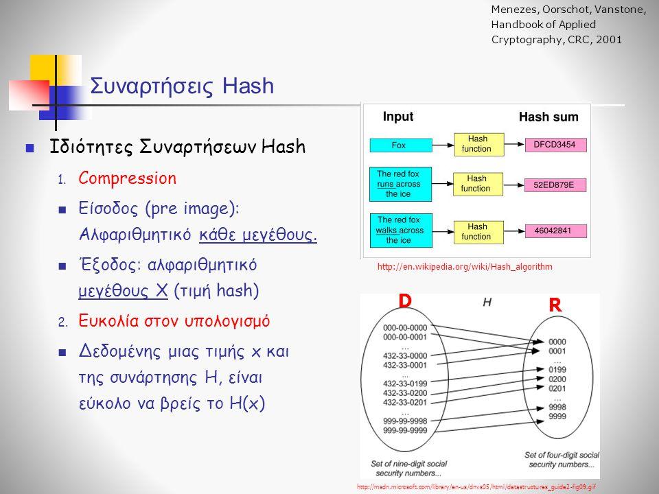 Ιδιότητες Συναρτήσεων Hash 1. Compression Είσοδος (pre image): Αλφαριθμητικό κάθε μεγέθους. Έξοδος: αλφαριθμητικό μεγέθους Χ (τιμή hash) 2. Ευκολία στ