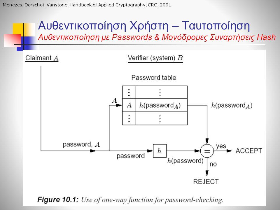 Αυθεντικοποίηση Χρήστη – Ταυτοποίηση Αυθεντικοποίηση με Passwords & Μονόδρομες Συναρτήσεις Hash Menezes, Oorschot, Vanstone, Handbook of Applied Crypt